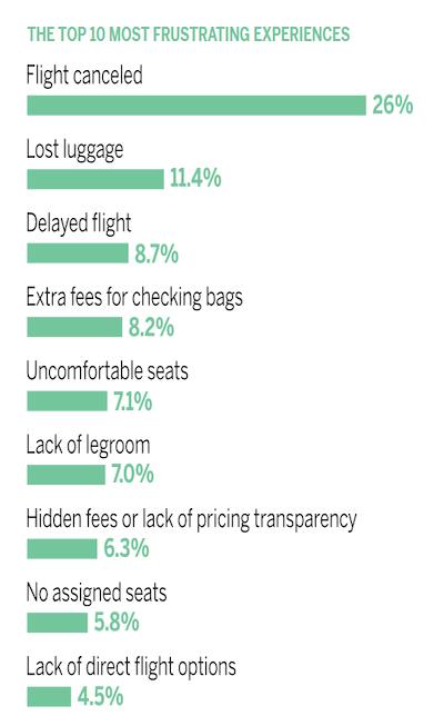 Was Fluggäste hassen: Die zehn frustrierendsten Erlebnisse (Grafik: Qualtrics)