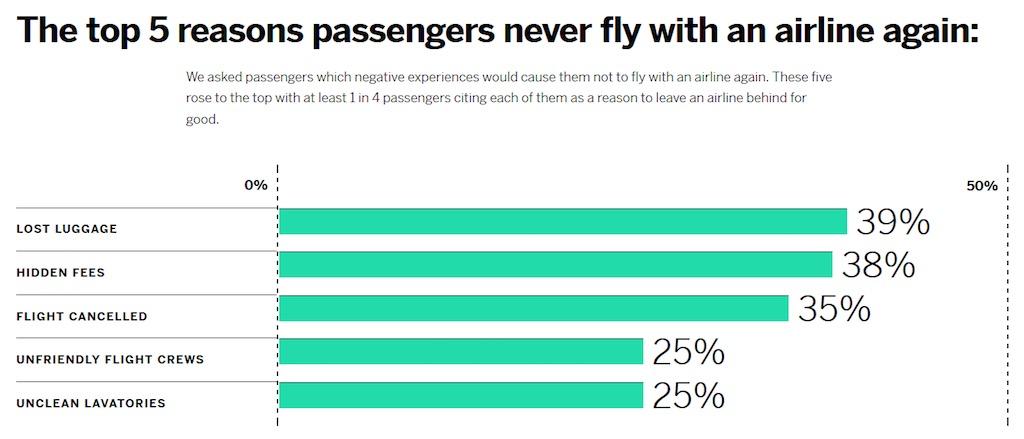 Die fünf Hauptgründe, warum Reisende nicht mehr mit einer Airline fliegen (Quelle: Qualtrics)