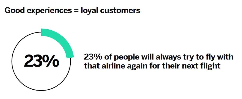 Eine gute Customer Experience sorgt für loyale Kunden (Quelle: Qualtrics)