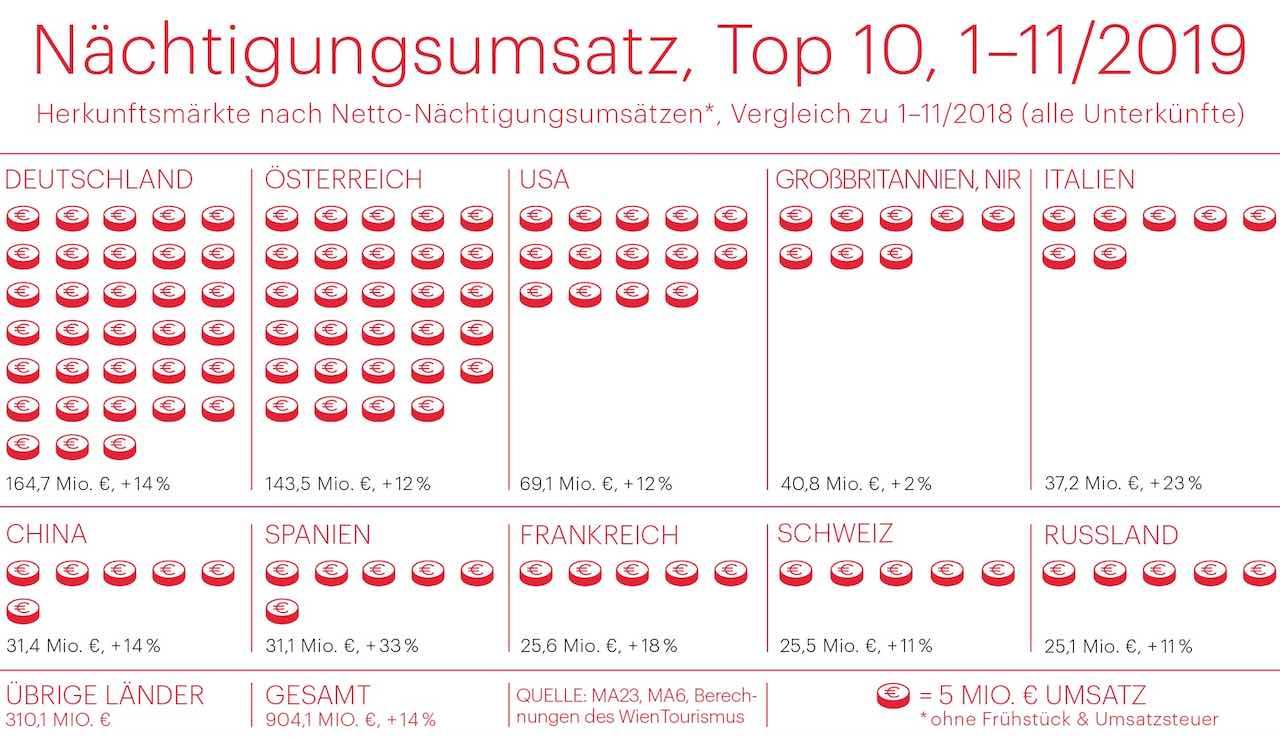 Mit dem noch nicht in der Tabelle eingerechneten Dezember-Ergebnis haben die Hotels in Wien die Netto-Umsatzmilliarde übersprungen (Infografik: © WienTourismus)