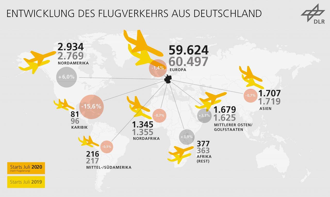 Der touristische Luftverkehr schrumpft: 2020 gibt es weniger Urlaubsflüge ab Deutschland(Quelle:  DLR, CC-BY 3.0)