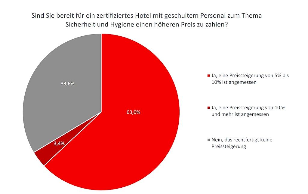 Im Mittelpunkt der BWH Hotel Group Central Europe-Umfrage stand die Erhöhung der Hotelpreise und das Thema MICE