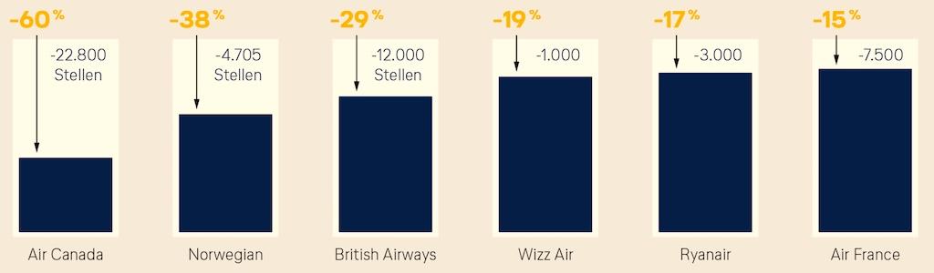 Mit massivem Stellenabbau wollen internationale Airlines aus der Krise rauskommen