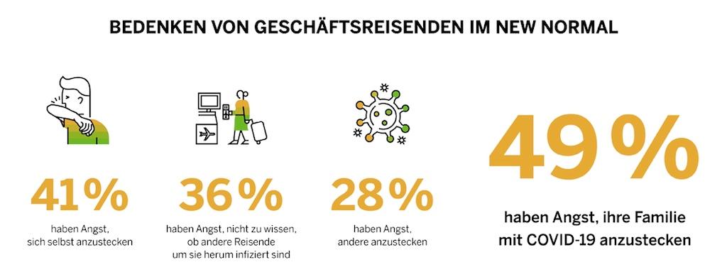 Welche Bedenken haben Geschäftsreisenden in der neuen Realität? (Grafik: SAP)
