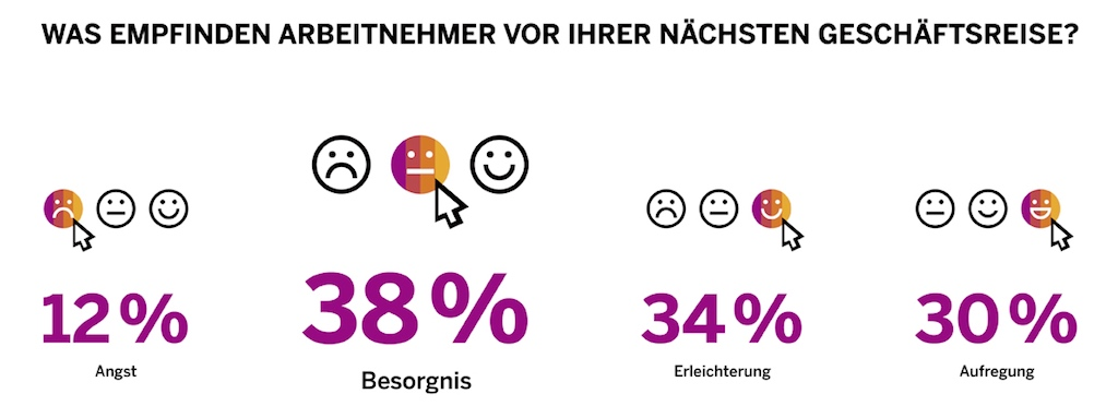 Corona-Pandemie: Was Geschäftsreisende vor Antritt der Dienstreise empfinden (Grafik: SAP)