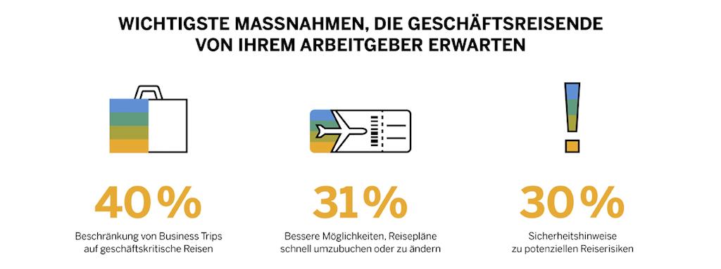 Welche Massnahmen die Unternehmen in Zeiten der Corona-Krise ergreifen müssen (Grafik: SAP)