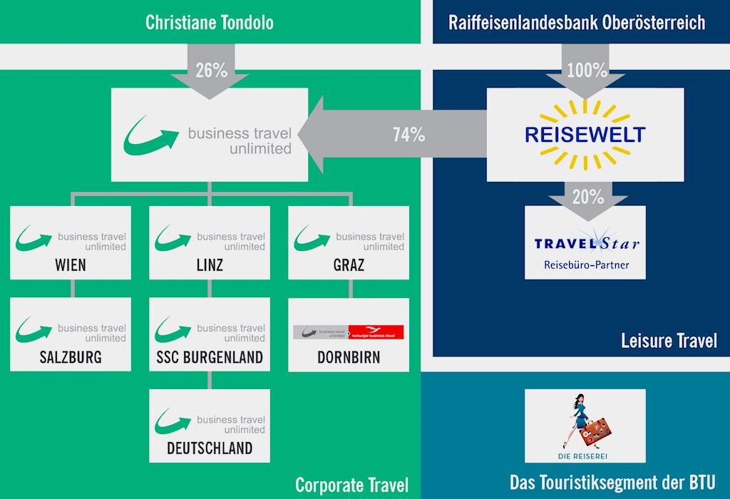 BTU Struktur: Wer hinter Business Travel Unlimited tatsächlich steckt