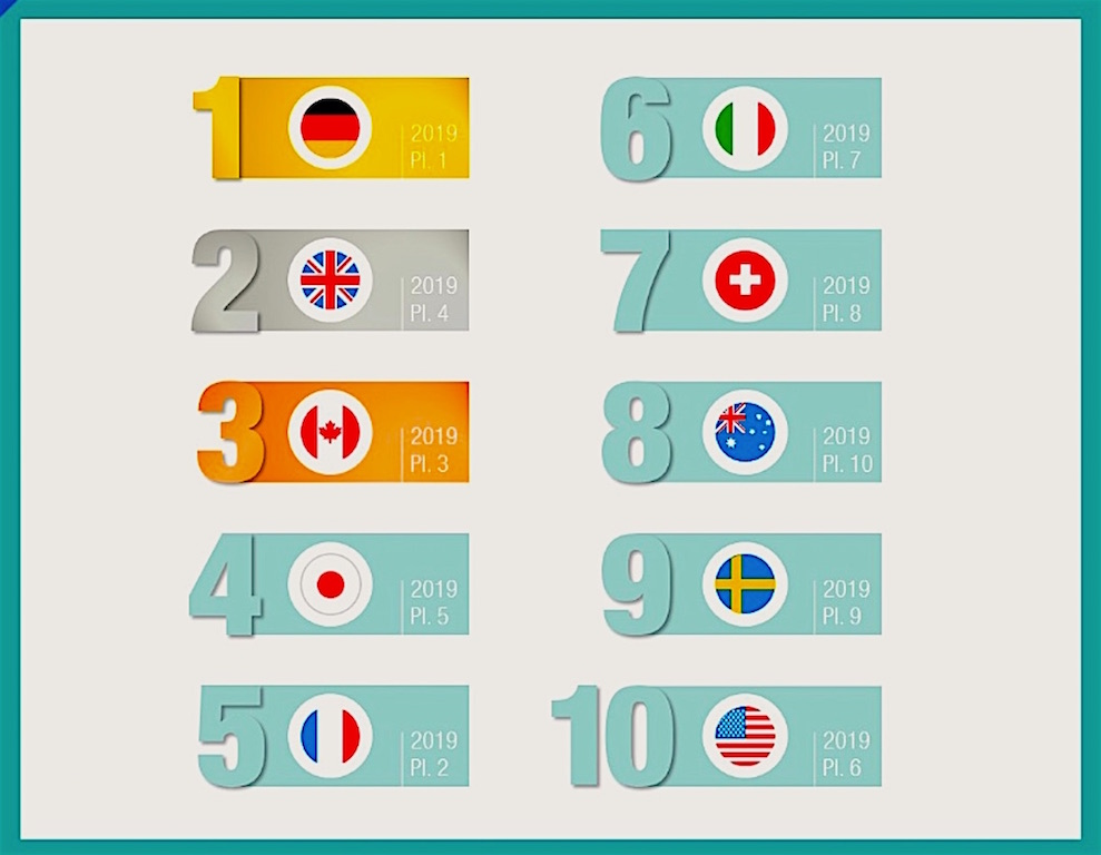 NBI Ranking: Das sind die Top 10 Staaten mit dem besten Image