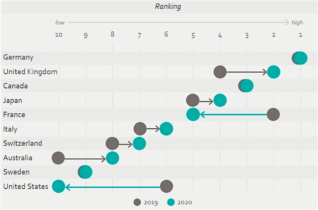 Weltweit das beste Image für die Marke Deutschland: Das zeigt der Nation Brands Index (NBI) von Anholt-Ipsos