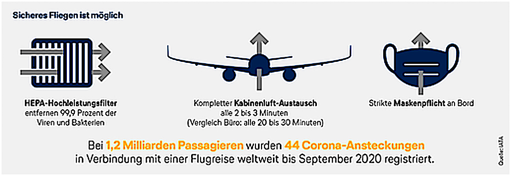 Sicheres Fliegen ist machbar: Hepa-Hochleistungsfilter, kompletter Kabinenluft-Austausch und eine strikte Maskenpflicht bieten Schutz vor einer Ansteckung an Bord (Quelle: IATA)