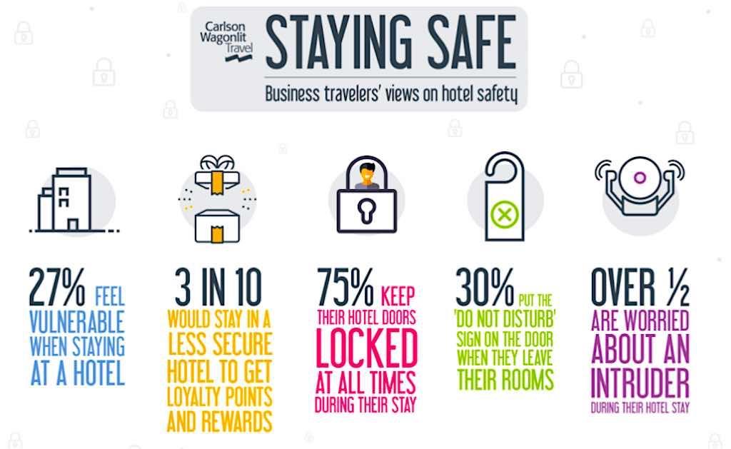 Die Sicherheitsbedenken der Reisen in den Hotels ist relativ hoch
