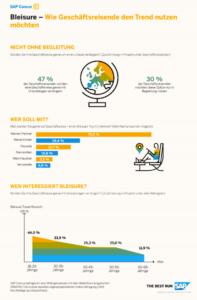 Wie Geschäftsreisende Bleisure Work nutzen möchten (Grafik: SAP Concur)