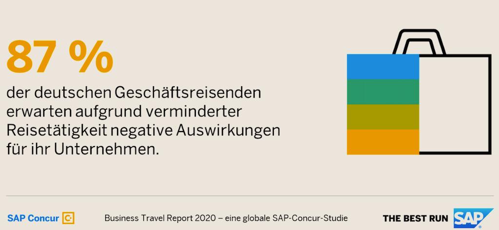 Restart von Geschäftsreisen: Mehrheit der deutschen Geschäftseisenden (83 Prozent) rechnet damit, dass Aus- und Abgrenzung von Mitreisenden verstärkt auftreten wird